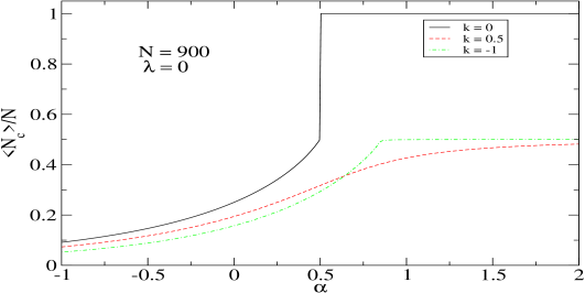 (Color online) Normalized ground-state expectation value of the molecular number operator