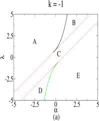 (Color online) Parameter space diagram identifying the different types of solution for eq.(