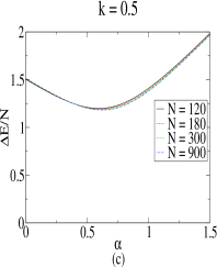 (Color online) Energy gap between the first excited state and the ground state as a function of