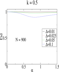 (Color online) Ground-state wavefunction overlaps as a function of the coupling parameter