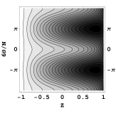 Level curves for the Hamiltonian (