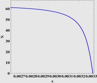 Plot of the number of e-folds for the effective potential (3) versus