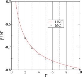 Comparison between HNC (red line) and MC data (squares, present work and previous results, see ref.