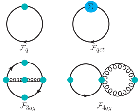 Diagrams containing fermionic lines relevant for NLO thermodynamics potential in HTLpt with finite chemical potential. Shaded circles indicate HTL