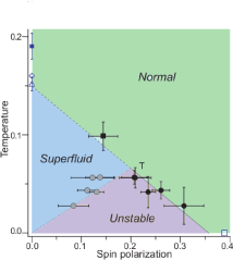 Relevant portion of the phase diagram of spin-imbalanced, two-component Fermi gas, as reported by Shin et al(Nature,2008). The point 'T' denotes the tricritical point. The most important characteristics, which we are trying to point out in this paper, is that the width of the unstable region (shaded violet) increases with decreasing temperature, whereas the width of the unstable region, as obtained from a standard
