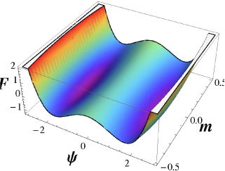 This figure depicts our model GL free energy(