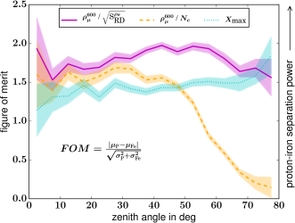 A simulation study of the separation power between proton- and iron-induced air showers shows that combined measurements of the radiation energy,