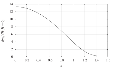 The size of the skyrmions and its derivative as a function of