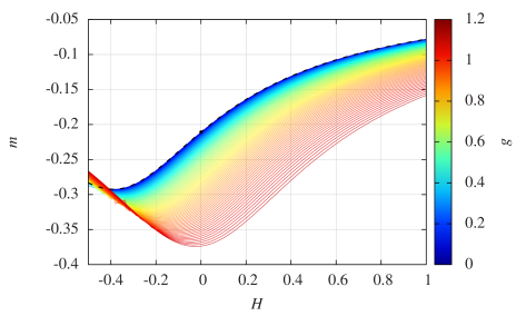 The magnetization density as a function of