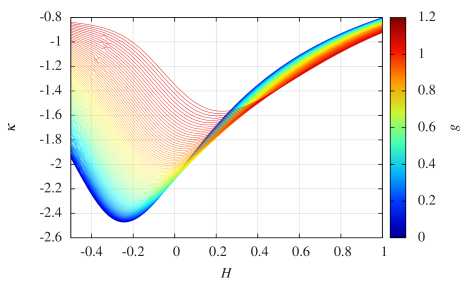 The magnetic compressibility as a function of
