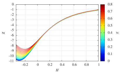 The magnetic susceptibility as a function of