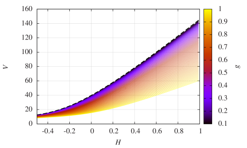"""Dependence of the compacton """"volume"""" (more precisely: area) on the constant asymptotic magnetic field"""
