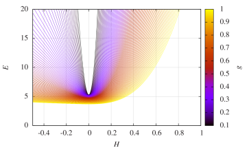 Dependence of the total energy inside the compacton domain (left figure) and of the regularized energy (right figure) on the constant asymptotic magnetic field