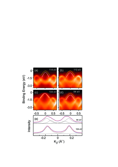 High resolution ARPES spectra near