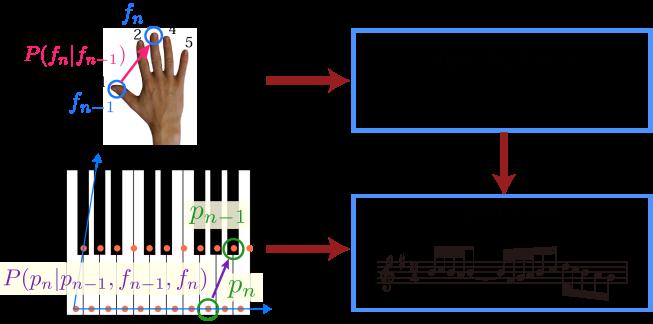 Piano-score model incorporating fingering motion.
