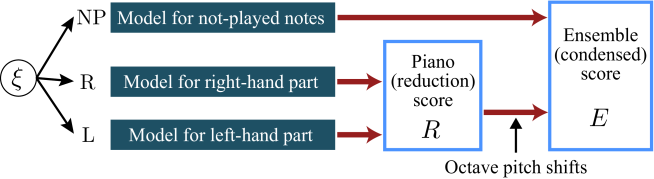 Generative process of the model for piano reduction.