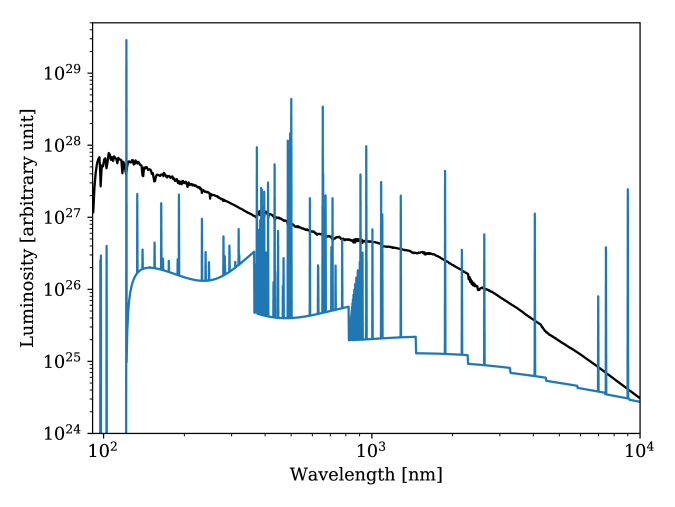 : Nebular (blue) and stellar (black) FUV to NIR spectra. In total 124 lines from H