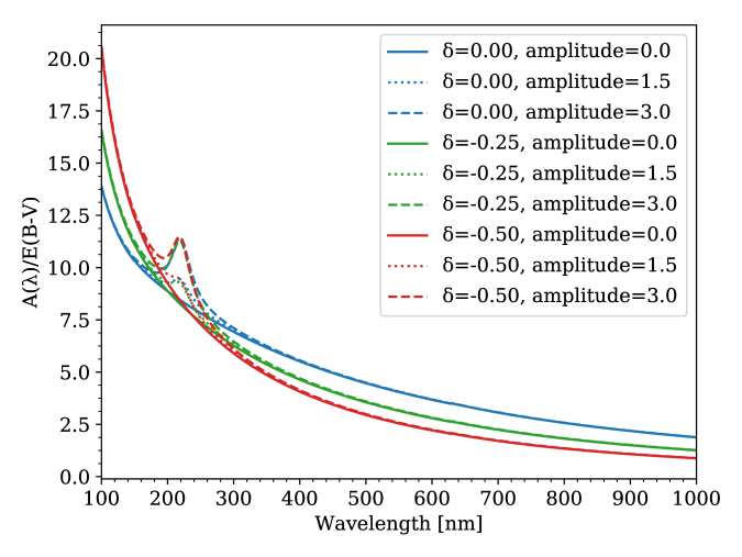 Three stellar attenuation curves generated by the