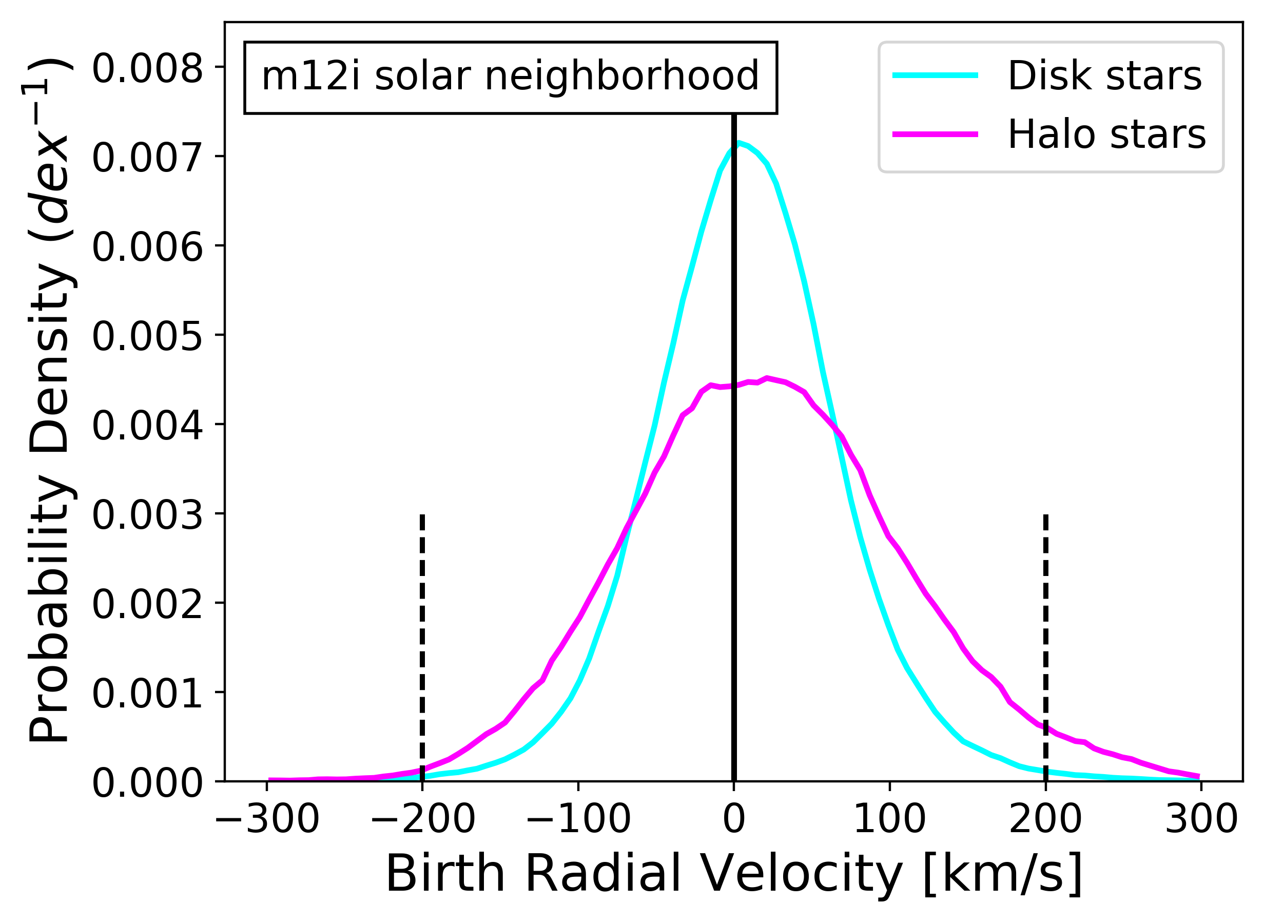 Metallicity distributions for solar neighborhood disk stars (cyan) and halo stars (magenta) in