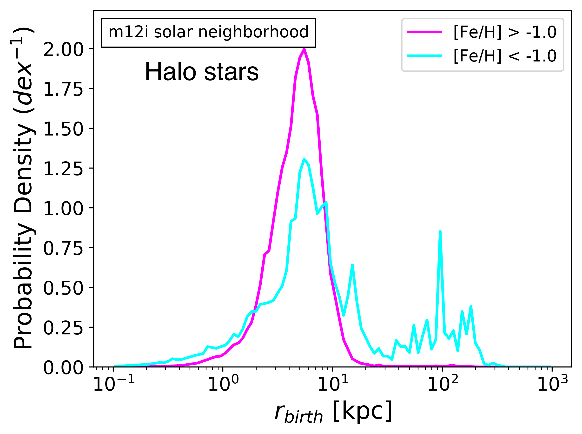 Birth radii distributions of kinematically-identified halo stars in solar neighborhood ensembles divided between metal-rich ([Fe/H]