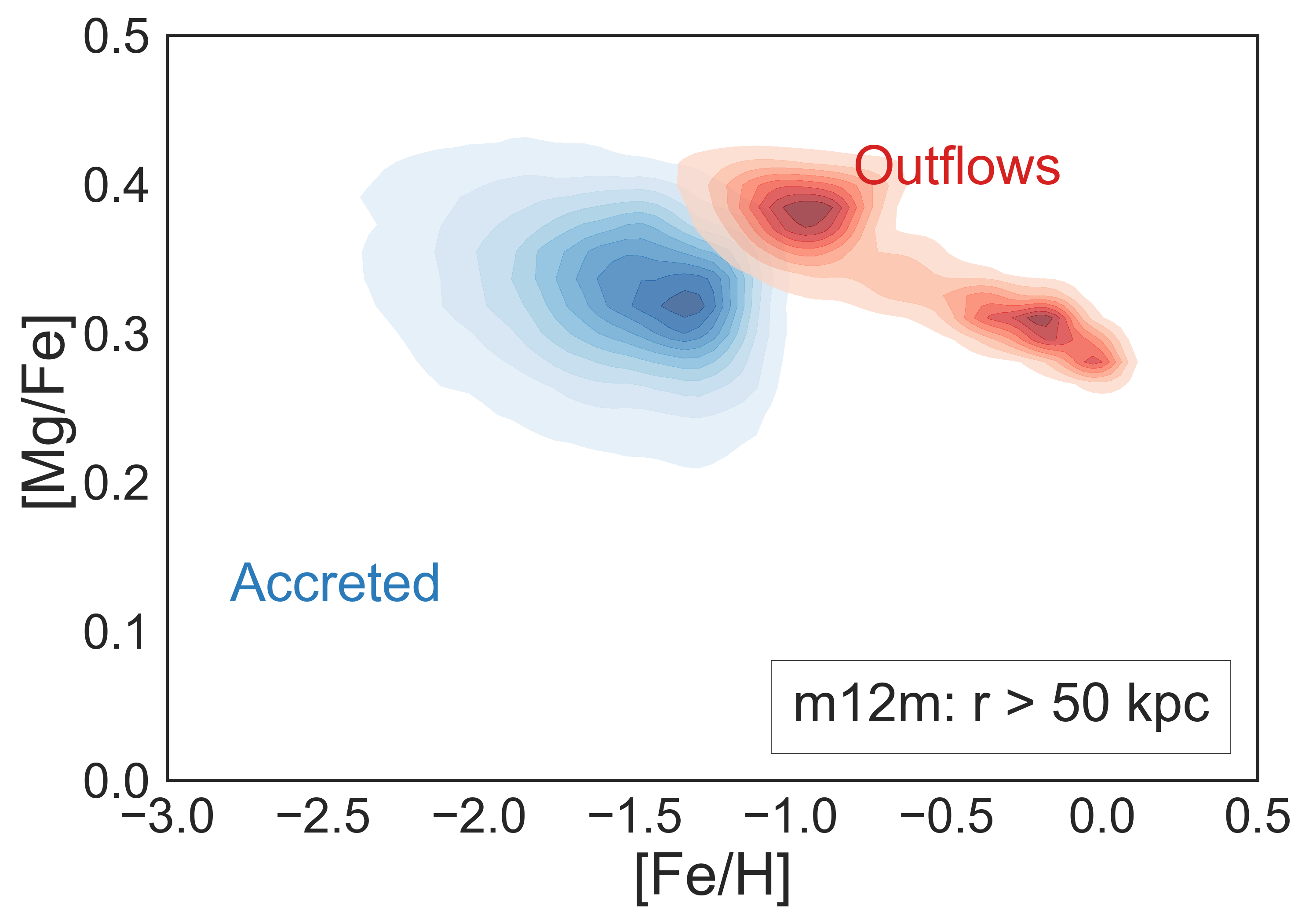 Kernel density estimate in [Mg/Fe] versus [Fe/H] for outer halo stars with