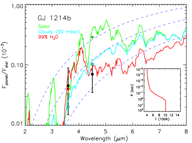 Observations and model spectra of thermal emission from GJ1214b. The black circles with error bars show the planet-star flux ratios observed in the