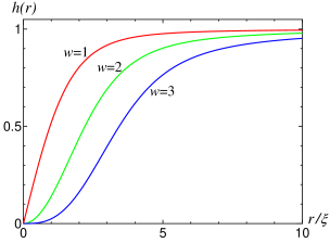 (Color online) Solutions of Eq.(