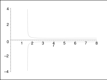 Ergoregion of a topological metric with