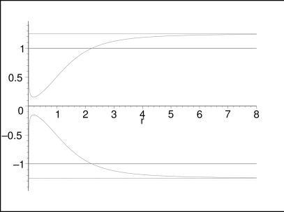 Ergoregion of topological metric with