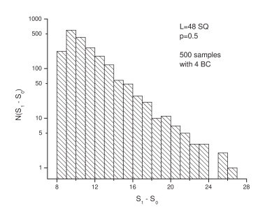 Histogram of the distribution of