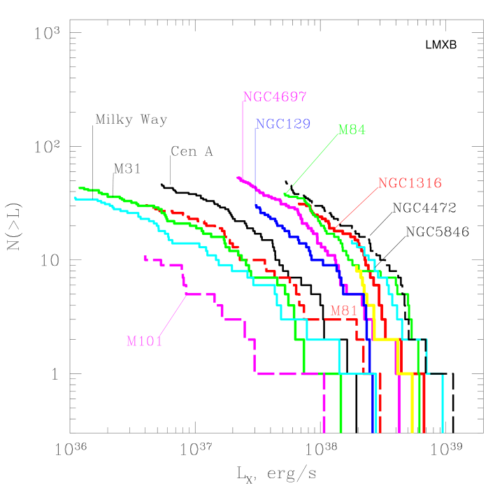 The XLFs of compact X-ray sources in nearby elliptical, S0 galaxies and bulges of spiral galaxies.