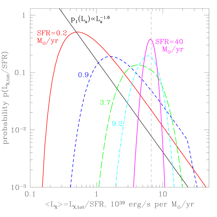 The probability distributions of the total luminosity of HMXBs (