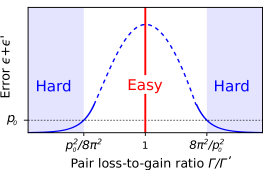 . The plot illustrates the connection between complexity of simulation and the hypothetical dissipative control-Z gate error