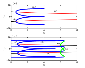 (Color online) Two environmentally coupled Lorenz oscillators: Bifurcation diagrams with respect to