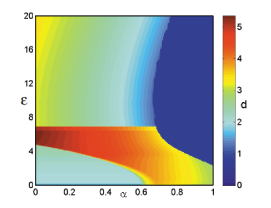 (Color online) Transition from oscillation state to death state in the parameter plane of environmental interaction strength