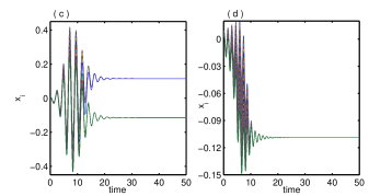 The time series of the coupled network (N=100) are plotted for different steady states, (a) OD for
