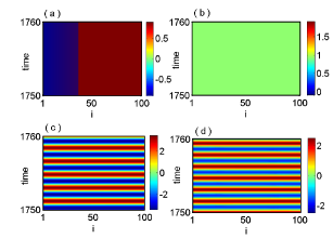 (Color on line) The spatiotemporal plots for