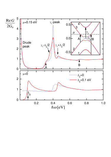 (color on-line) Model demonstration of the effect of the bandgap on optical spectra in the case of finite doping and the case of zero doping. Top panel: the chemical potential is larger than the bandgap; bottom panel: