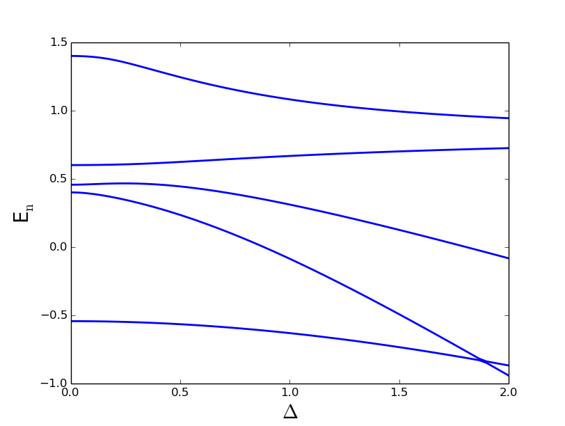 (Color online) Emergence of frequency locking for two-mode JT system shown in spectrum of the lowest five eigenvalues depending on the frequency difference