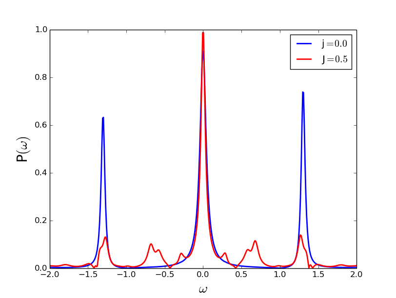(Color online) Appearance of stokes anti-stokes peaks in two mode JC regime. (a)Shift of side peaks in strong coupling regime