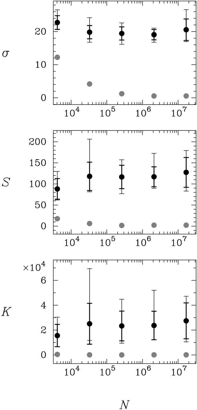 Statistics of the density field as functions of