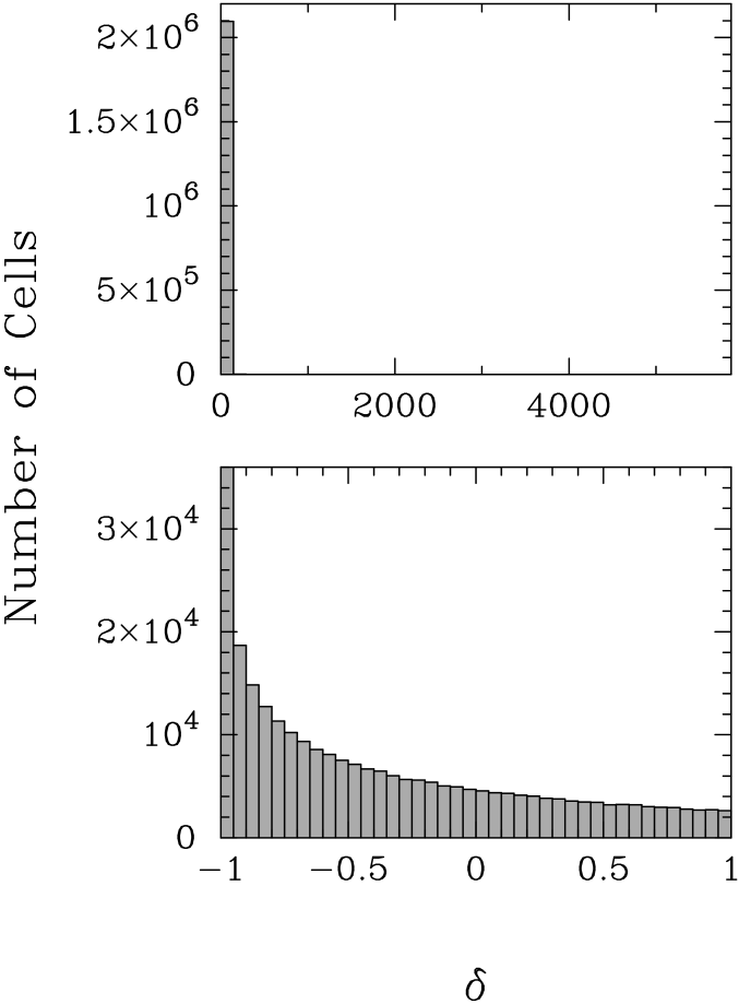 Histogram of the density field at redshift