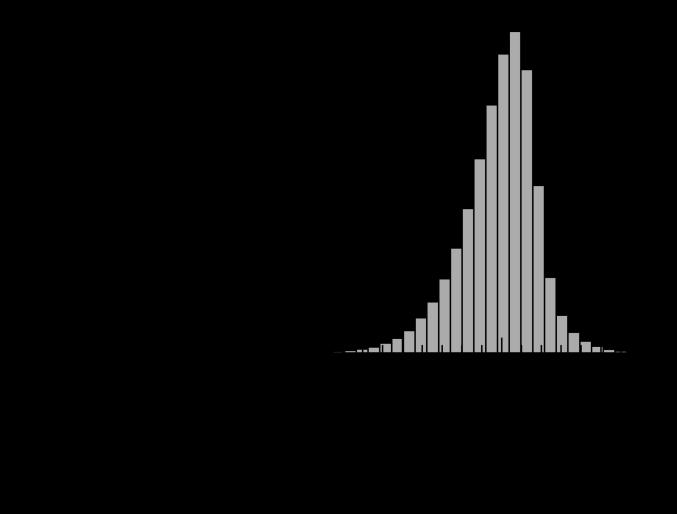 Histogram of the transformed density field at redshift