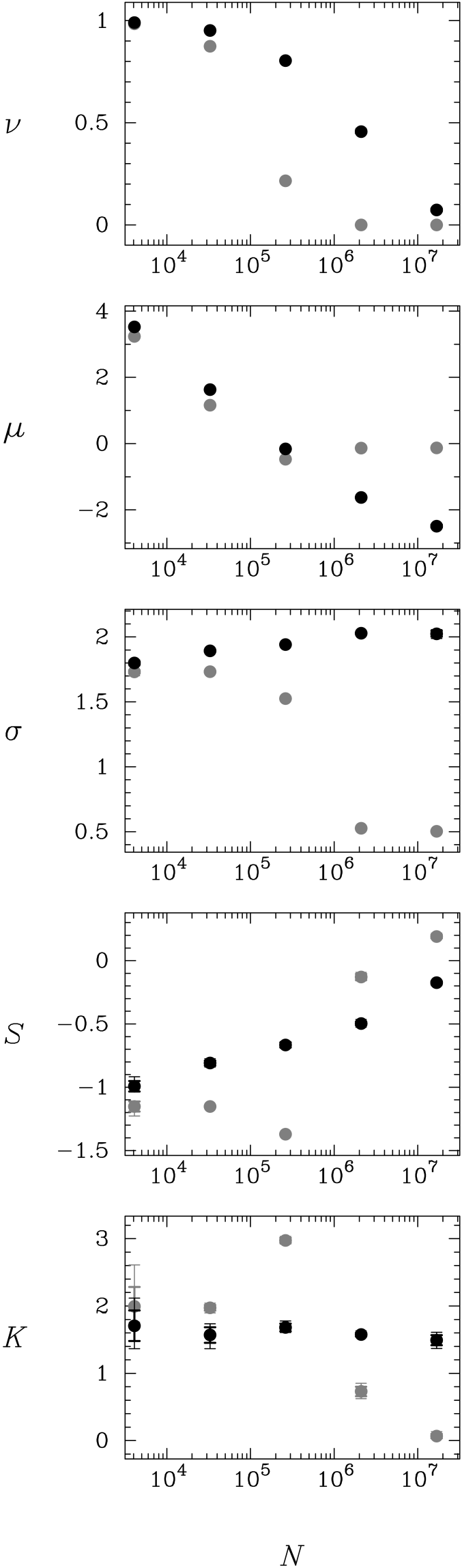 Statistics of the transformed density field as functions of