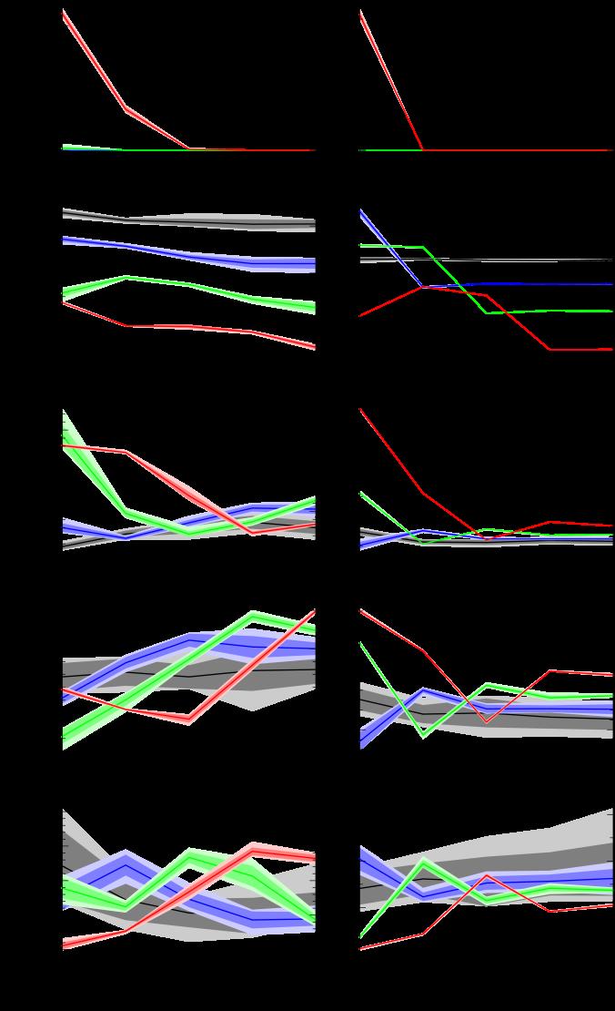 Wavelet statistics of the density field as functions of
