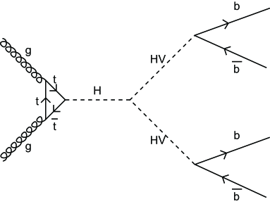 Feynman diagram of Higgs boson production of a hidden valley particle and its subsequent decay. The coupling of HV particle to