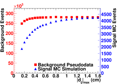 Number of signal MC simulation events (triangle points) and background pseudoevents (square points) vs the
