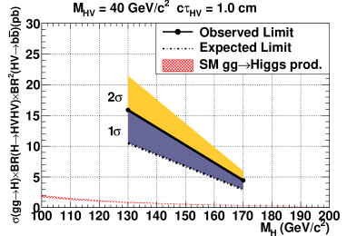 Observed and expected limits at 95% C.L. with