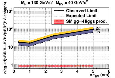 Observed and expected limits at 95% C.L with