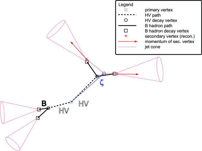 Schematic diagram of variable